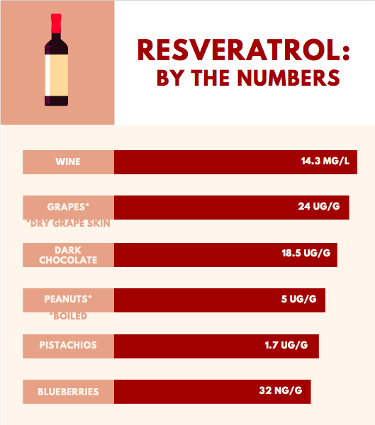 Benefits Of Resveratrol Is It The Secret To Longevity Foodzie
